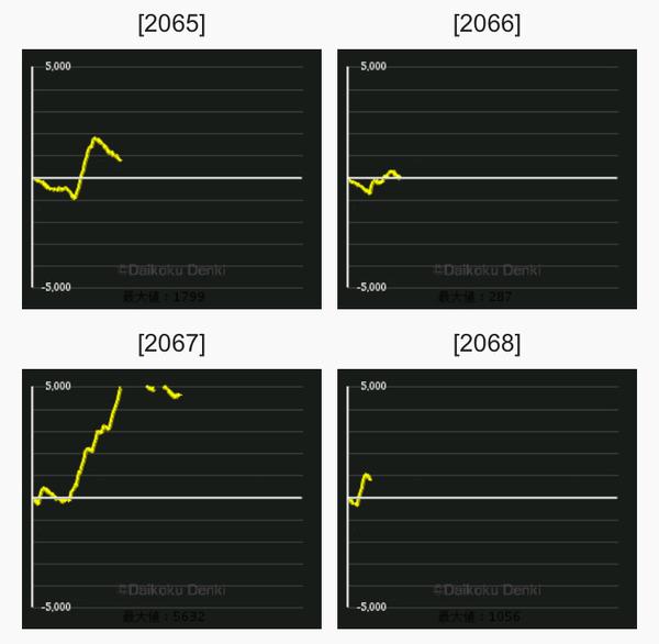 ビンゴギャラクシー グラフ