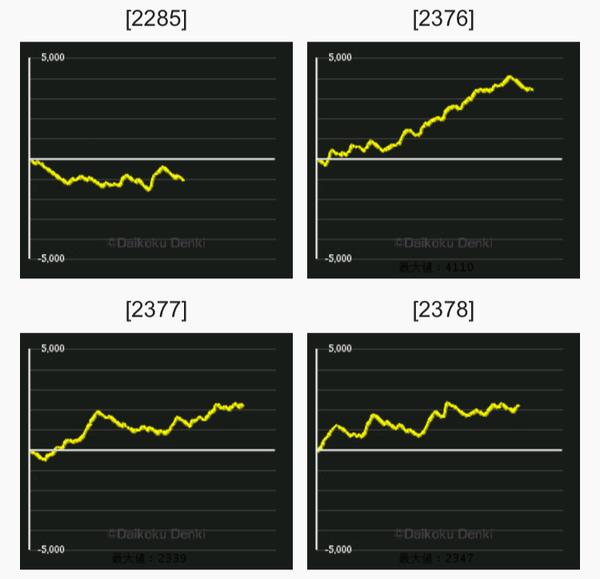 エヴァAT グラフ