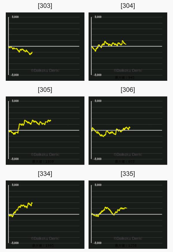 アニバーサリー グラフ