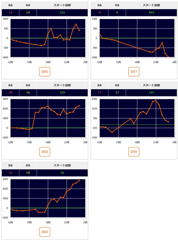 ゴージャグ2 グラフ