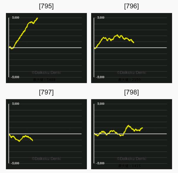 ギルクラ グラフ