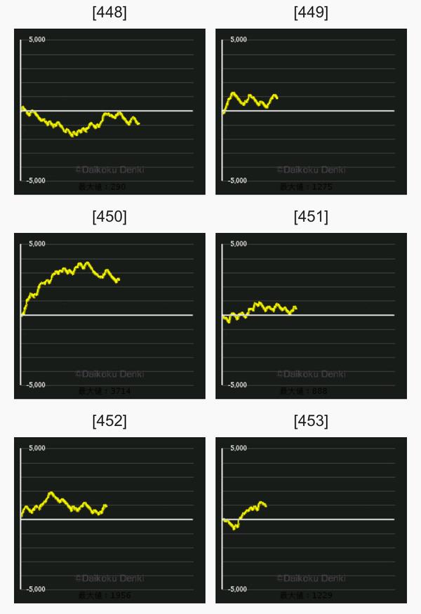 ディスクアップ グラフ