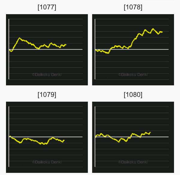 ラブ嬢2 グラフ