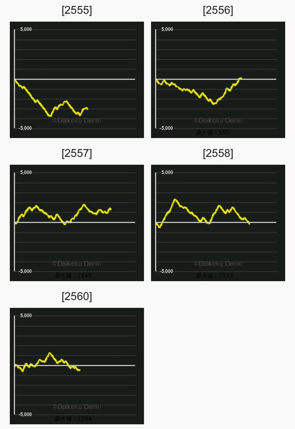 サラ番 グラフ