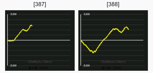 まど2 グラフ