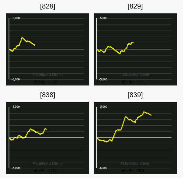 鉄拳4 グラフ