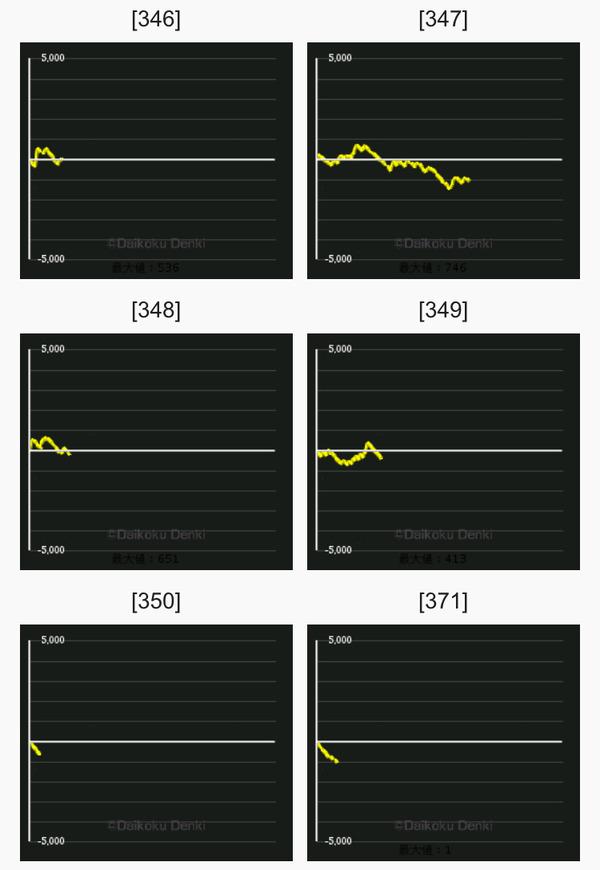 マイジャグ3 グラフ