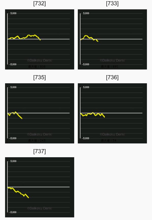 マイジャグ4 グラフ