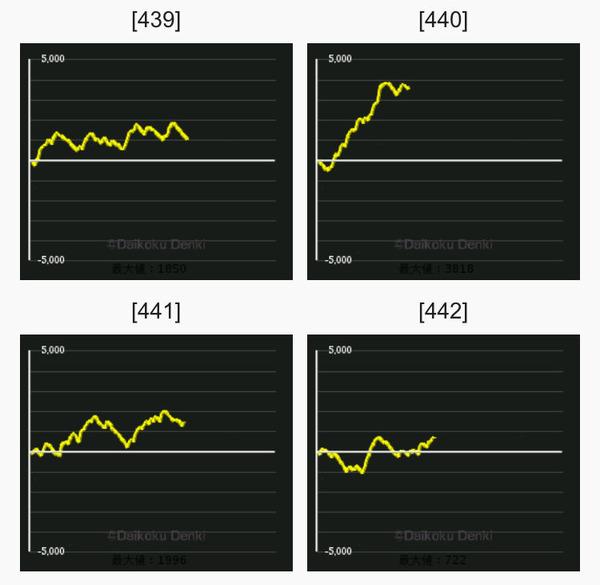 ディスク グラフ