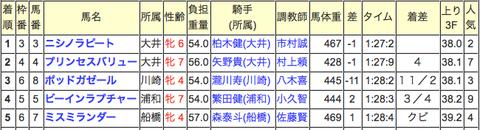 しらさぎ賞はドボンw 直後最終Rは3複118倍→10点ズバリ!