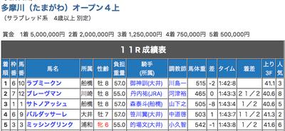 多摩川オープン 「足んない」が激走ww