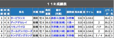 報知GP→全頭評価は正しかったが・・・今日は見とれよ船橋!
