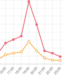 チンカスグラフ