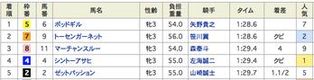 木曜浦和は惜敗続きの水曜のリベンジ、かましたるで!