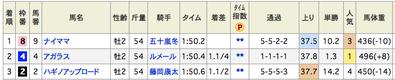 早めに札幌2歳Sの穴推奨馬教えたろか〜 大井メインもあるで!