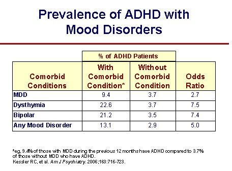 Prevalence of ADHD with MDD