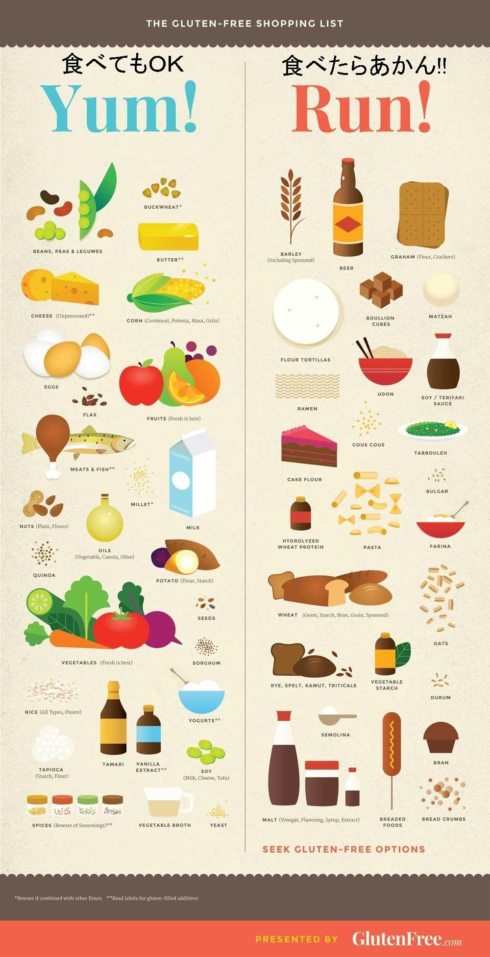 Gluten Free Diet List Of Foods To Avoid