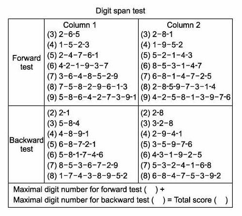 digit span The wais-iii canadian screen has 4 fields for the digit span trials: digit span -  forward total score digit span - backward total score digit.
