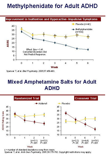 medication for Adult ADHD