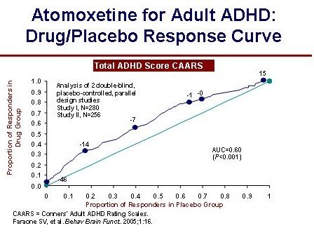 Atomoxetine for Adult ADHD