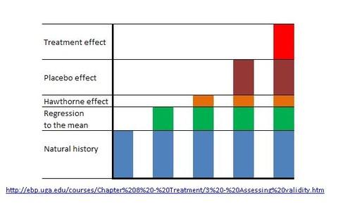 treatment effect