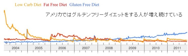 Gluten-1