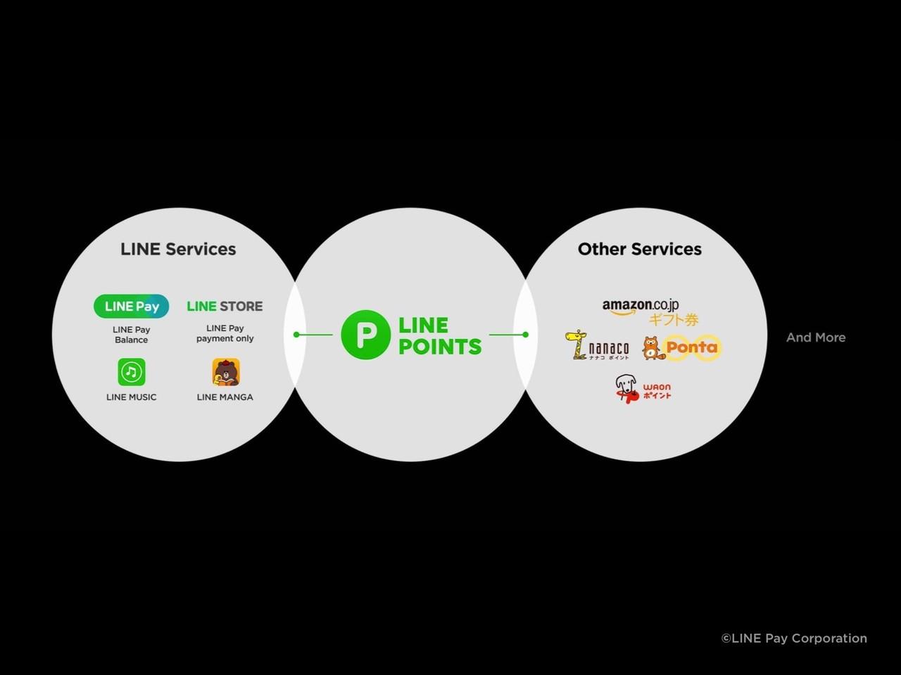 LINE Pay カード スライド資料