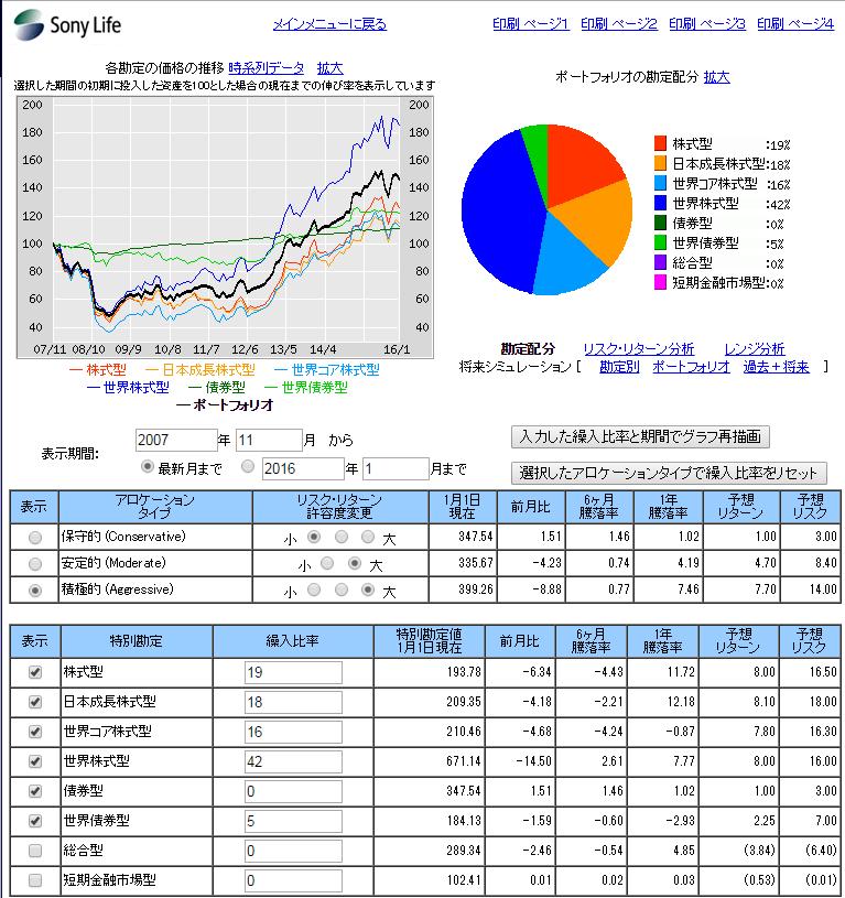 生命 株式 ソニー 世界