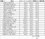中日新聞杯2013