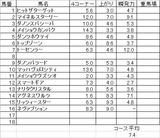 新潟大賞典2012