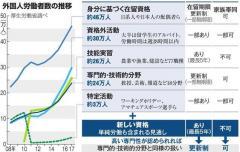移民ダメなのに働く外国人は拡大へ 陰に菅長官の危機感