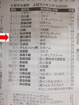 野球選手の人気@読売新聞