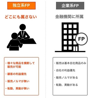 difference-of-FP