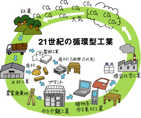 P17 21世紀の循環型工業画像