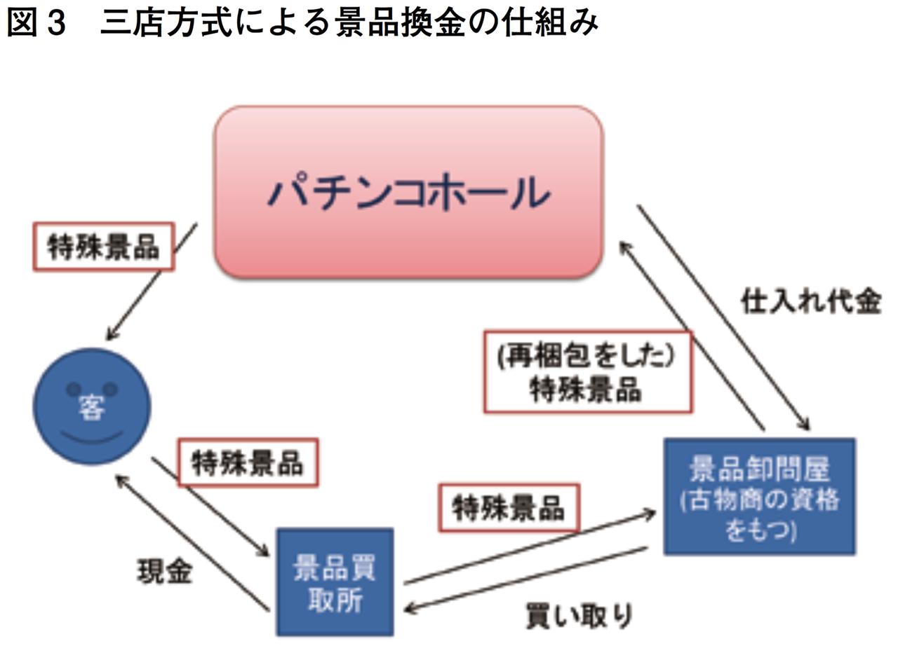 三店方式による景品換金の仕組み