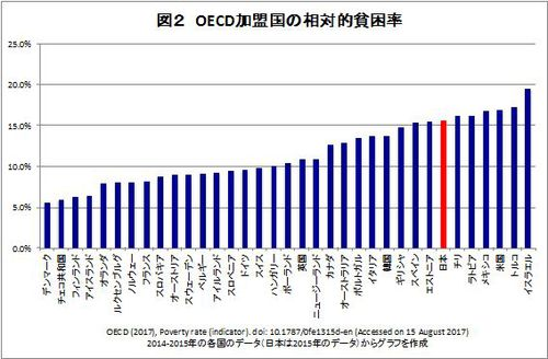 相対的貧困率とは何か:6人に1人が貧困ラインを下回る日本の現状(小林 ...