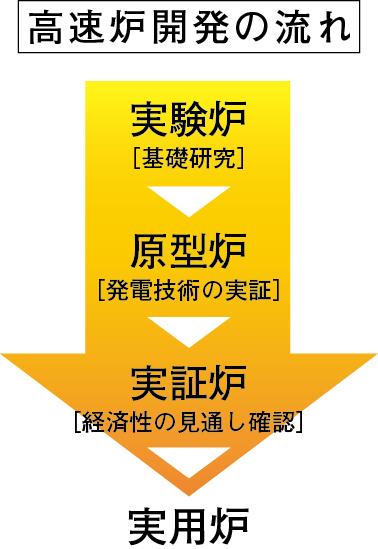 304genmatsu chart