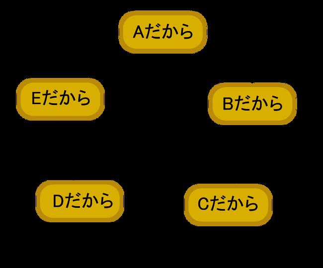 Circular_argument_ja