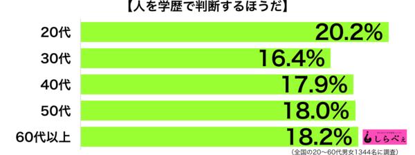sirabee_180120_gakureki1-600x225