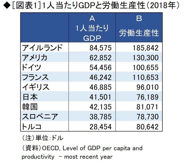【悲報】日本さん、国民一人当たりGDPと労働生産性で韓国に敗れる