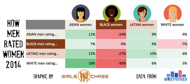 race-attractiveness-dating-2014-men-rating-women