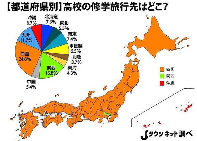 高校の修学旅行、まさか「四国」が無双状態だった 2位関西 3位九州