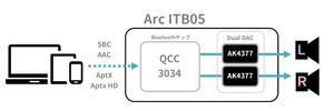 ikko Arc ITB05