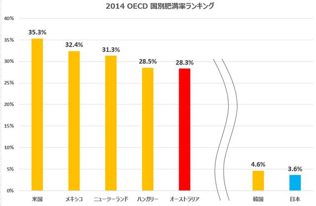 【朗報】日本、肥満率が少なすぎる国だった