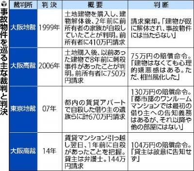 【驚愕】事故物件サイト「大島てる」の1日の閲覧者数がwwwwwwwwww