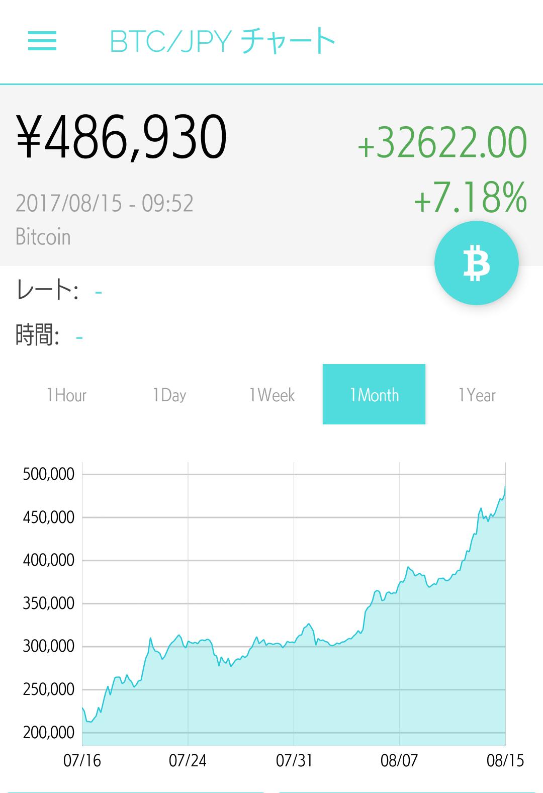 バフェット氏、ビットコインは現代版「チューリップバブル」