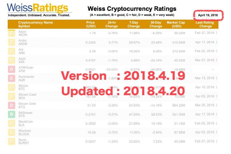 WeissRatings社の仮想通貨の格付が更新されました。