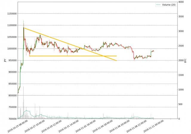 SWELL狙ったXRP売りに一時全面安 アルトコインは戻り強くBTCも追随するか