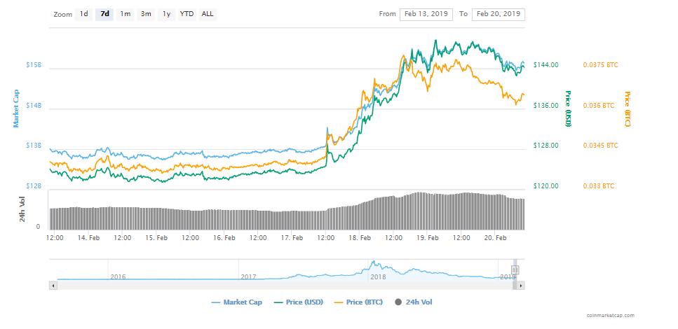 Ethereum(ETH)が月に向けて発射 - 1日の売買高で$ 55.6億を突破、最高記録を達成