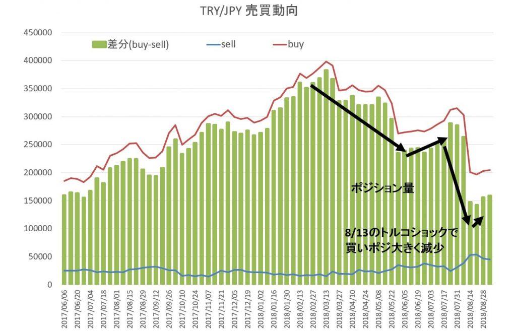 トルコリラ円、投資家はいまだ慎重姿勢で買いは増えず。相場反転のカギを握る理由は2つあり